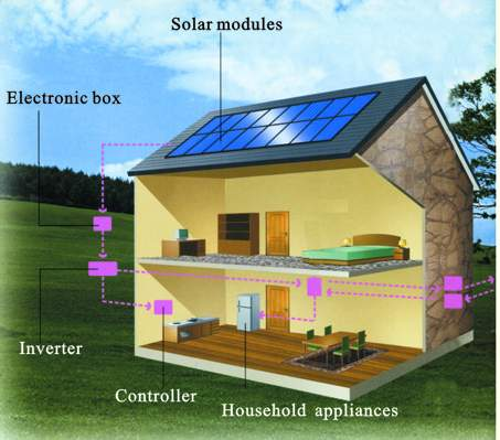 solarny system