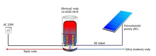 logitex ohrev vody fotovoltickými panelmy