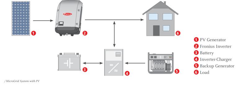 fotovoltaika-dom-firma