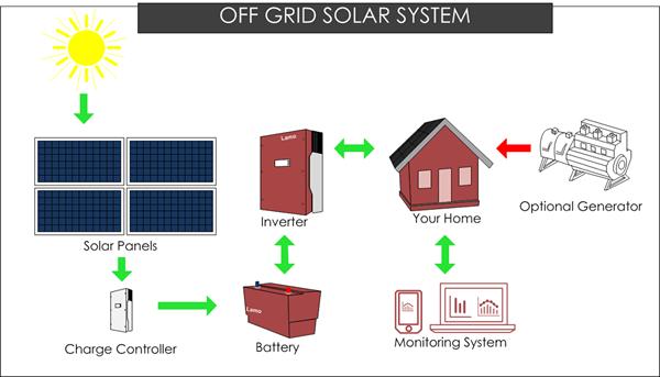 off-grid-system-ostrov